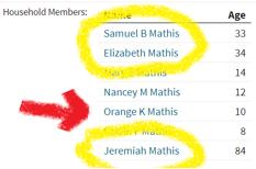 Orange K Mathis
