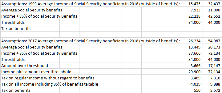 Tax on 85% of benefits