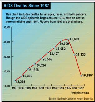 aids DEATHS