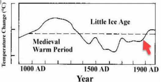 Hubert Lamb Graph