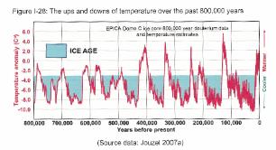 Ice core