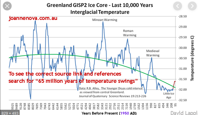 Greenland GISP2 Ice Core