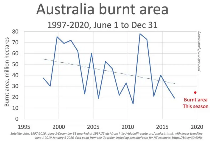 Australia Burnt Area