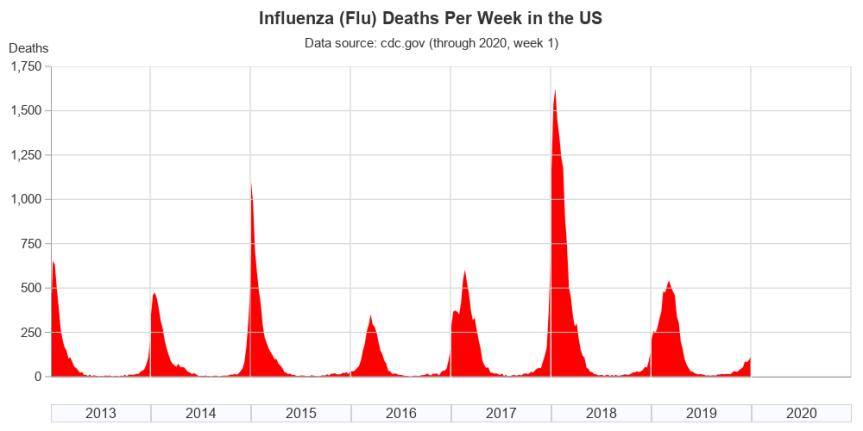 us_flu_deaths